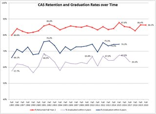 CAS Retention and Graduation Rates Over Time