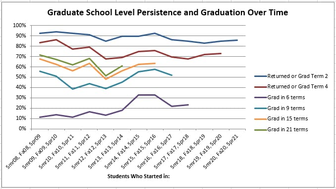 GS Retention and Graduation Rates Over Time