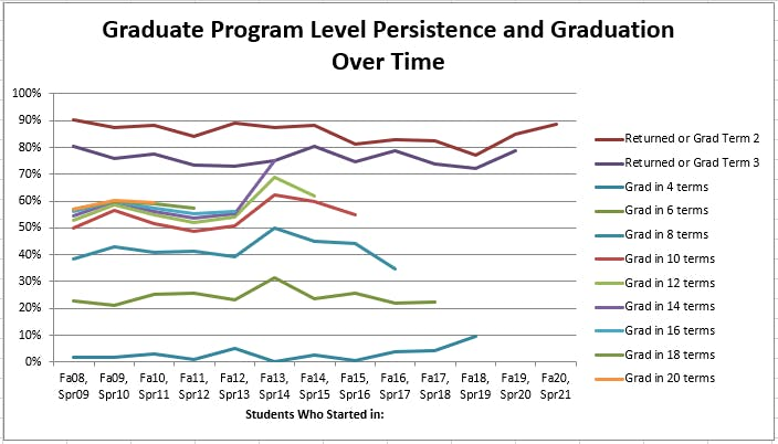 Seminary Retention and Graduation Rates Over Time
