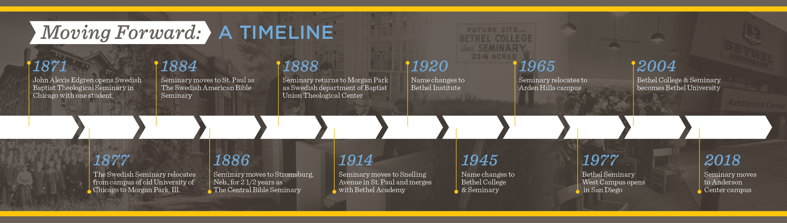 A brief history of Bethel Seminary