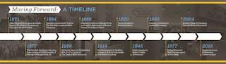 A brief history of Bethel Seminary