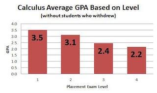Calculus average GPA based on level