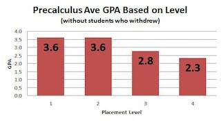 Precalculus average GPA based on level